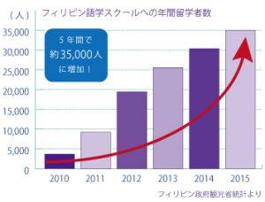 フィリピン日本人留学生数の伸び率を示すグラフ