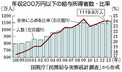 日本国税庁の民間給与実態集計調査