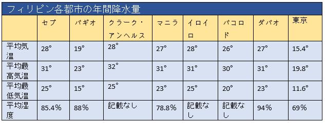 マニラ、クラーク、バギオ、セブ、ダバオ、バコロド、イロイロ、東京の最高気温、最低気温、平均気温を比較した表