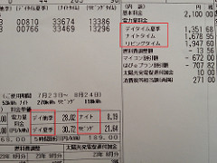 東京電力月額電気代明細